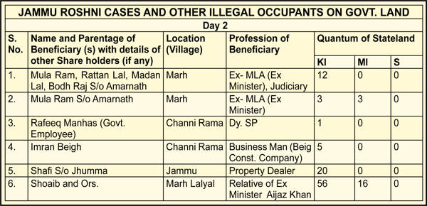 Ex-Cong Minister, his brothers, Beigh Contractor among illegal occupants of Govt land