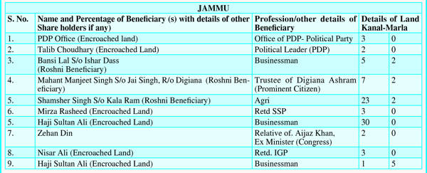 Roshni Land Scam: PDP Office, Abdullah's relative, retired IAS officer, ex-IGP, businessmen among beneficiaries