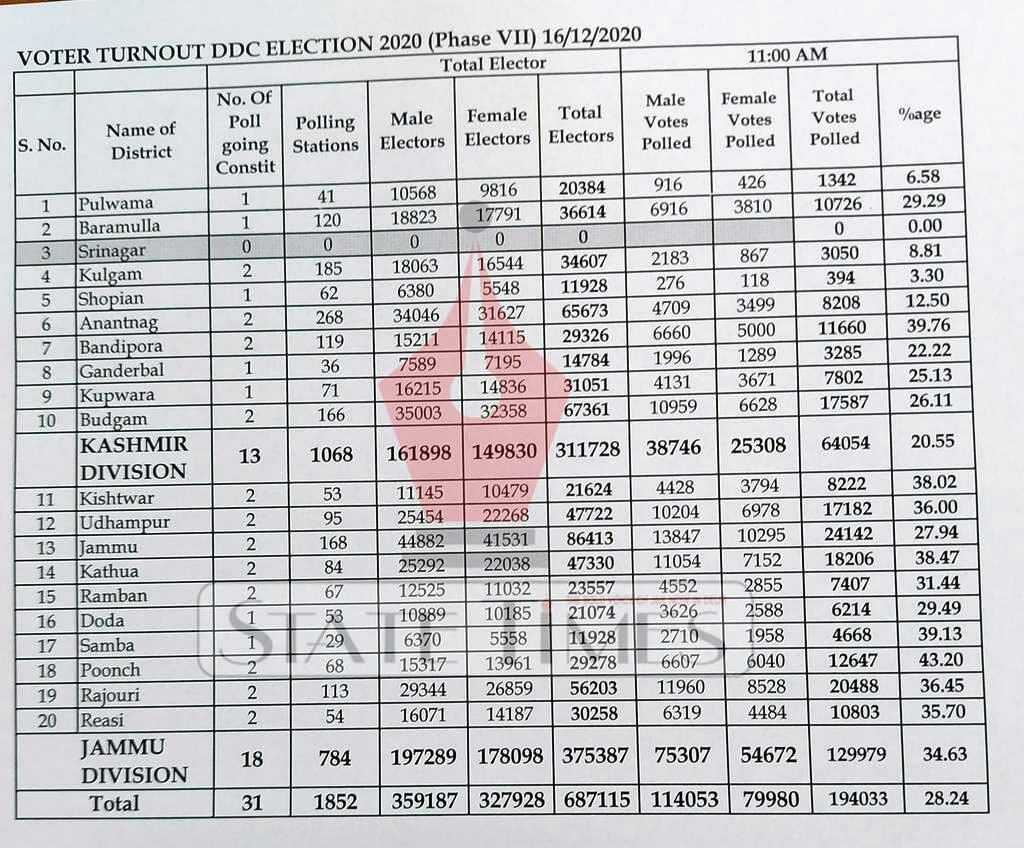 DDC Elections 7th Phase:28.24% votes polled till 11AM across J&K