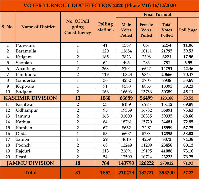 J&K records over 57 per cent polling in 7th phase of DDC elections